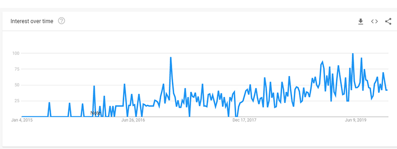 escape room vr United States All searches Google Trends